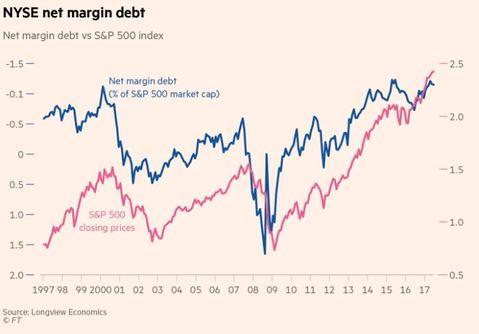 NYSE Net Margin Debt.png